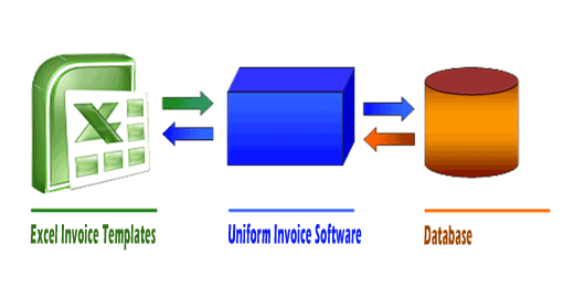 Uniform Invoice Software Figure
